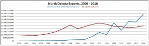North Dakota Exports Up 16% in 2018